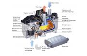 Автономные предпусковые подогреватели: устройство, работа, управление